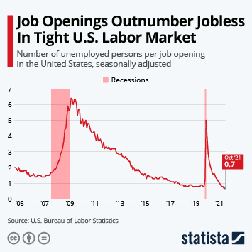 Infographic: U.S. Labor Market Shows Signs of Recovery | Statista