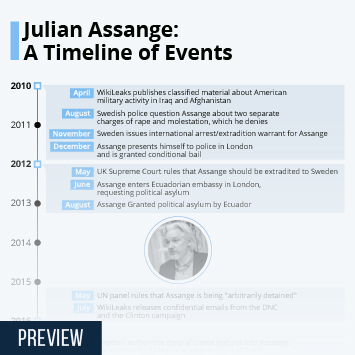 Infographic: Julian Assange: A Timeline of Events | Statista