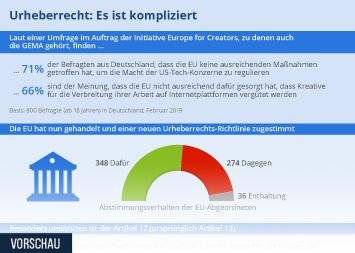 Infografik: Urheberrecht: Es ist kompliziert | Statista