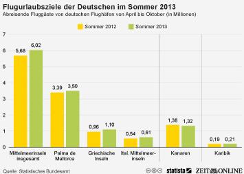 Infografik - Flugurlaubsziele der Deutschen im Sommer 2013