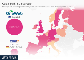 Infografía -  startups de tecnología con mayor financiación de Europa