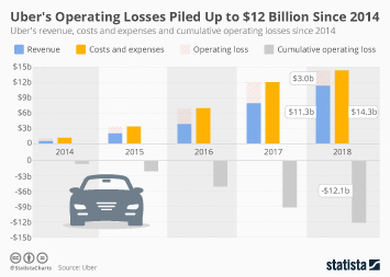 Infographic - Uber revenue costs and cumulative operating losses