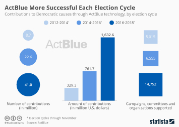 Infographic: Democratic Donation Platform ActBlue More Successful Each Election Cycle | Statista