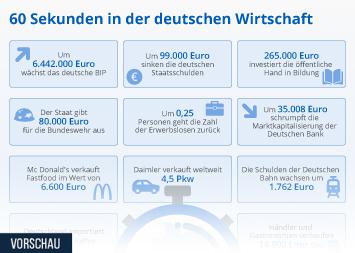 Infografik - Ereignisse in der deutschen Wirtschaft