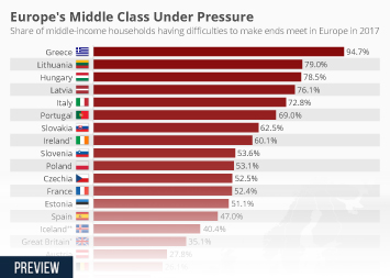 Infographic - Europe's Middle Class Under Pressure
