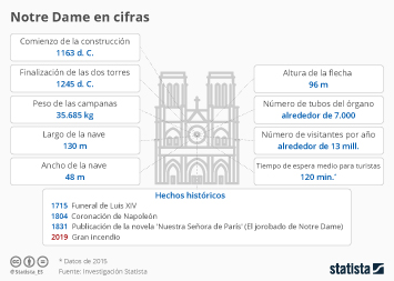 Infografía - Datos sobre la catedral de Notre Dame