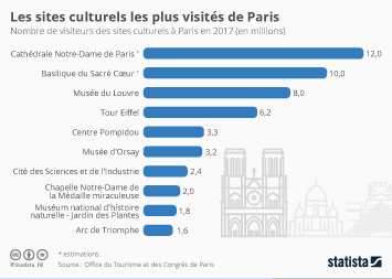 Infographie - nombre de visiteurs de sites culturels Paris