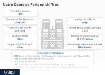 Infographie - chiffres cles sur la cathedrale notre-dame de paris