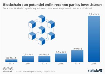 Infographie - investissements entreprises blockchain dans le monde