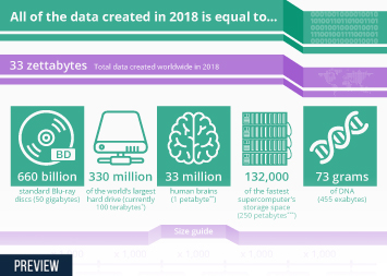 Infographic - the data created last year is equal to