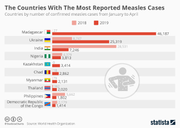 Infographic - countries by number of confirmed measles