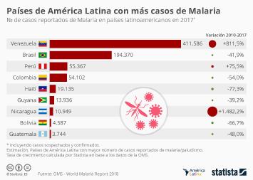 Infografía - Países latinoamericanos con más casos de malaria