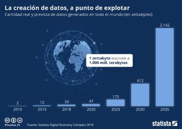 Infografía: A la espera de un Big Bang de datos | Statista