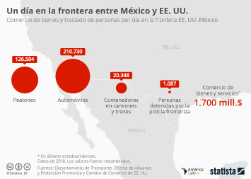 Infografía: 1.000 personas por día son detenidas en la frontera entre EE. UU. y México | Statista