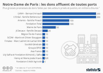 Infographie - principaux donateurs reconstruction notre-dame de paris