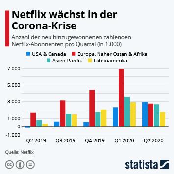 Infografik - neue zahlenden Netflix-Abonnenten pro Quartal