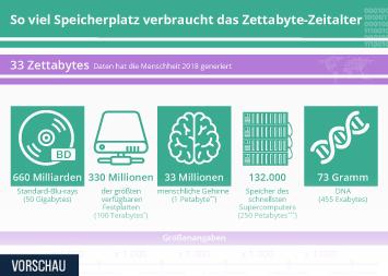 Infografik - Speicherplatz-Bedarf im Zettabyte-Zeitalter