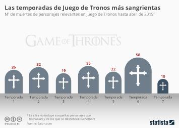 Infografía - muertes de personajes relevantes en Juego de Tronos