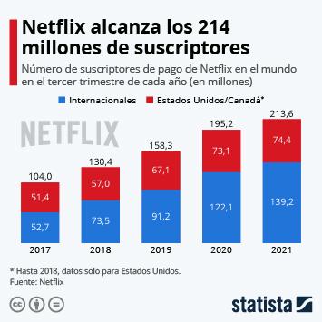 Infografía - Netflix sigue creciendo internacionalmente