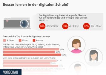 Infografik - Umfrage zum Thema digitale Schule