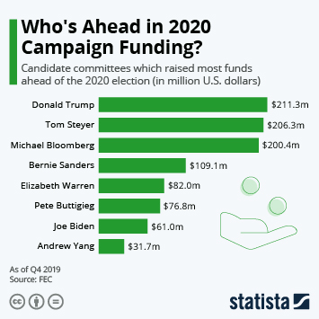 Infographic - Who's Ahead in 2020 Campaign Funding?