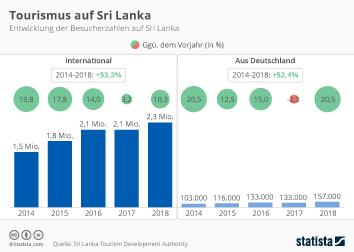 Infografik - Entwicklung des Tourismus auf Sri Lanka