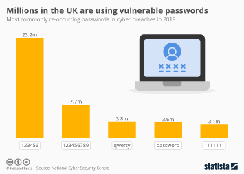 Infographic - most commonly re-occurring UK passwords