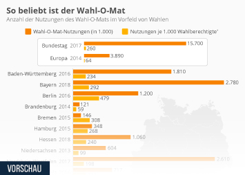 Infografik - Nutzungen des Wahl-O-Mats vor Wahlen in Deutschland