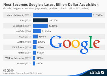 Infographic - Googles largest acquisitions