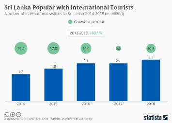 Sri Lanka Infographic - Sri Lanka Popular with International Tourists