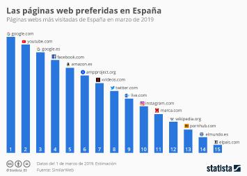 Infografía - Páginas webs más visitadas de España en marzo de 2019