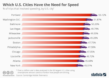Which U.S. Cities Have the Need for Speed