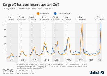 Infografik - Google-Suchinteresse an Game of Thrones