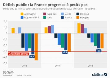 Infographie - La France progresse à petits pas