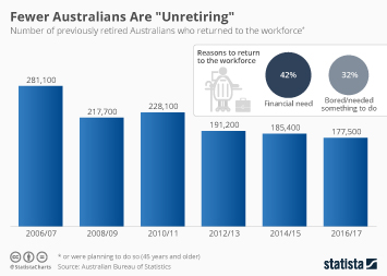 Infographic -  number of Australian pensioners returning to the workforce