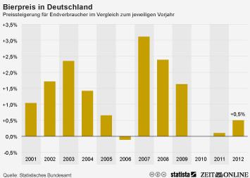 Infografik - Bierpreis in Deutschland