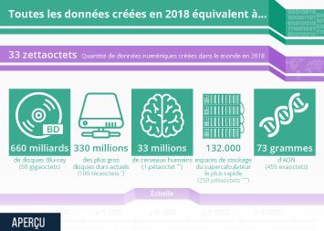 Infographie - quantite de donnees numeriques creees dans le monde