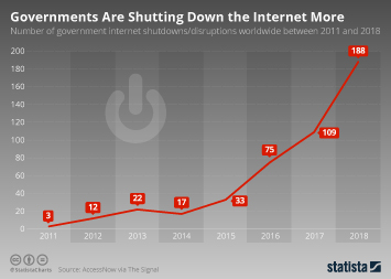Infographic - number of internet shutdowns by government