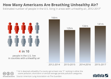 Infographic - air pollution in the united states