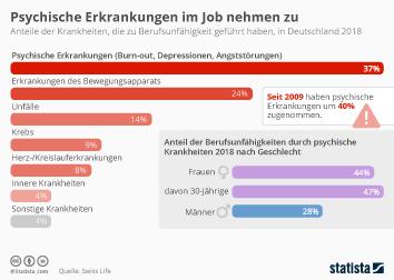 Infografik - Die häufigsten Gründe für Berufsunfähigkeit