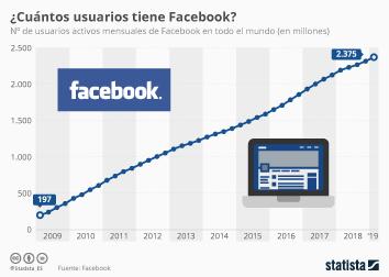 Infografía - Usuarios activos mensuales de Facebook