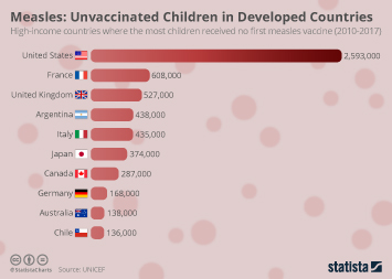 Infographic - Measles Unvaccinated Children Developed Countries