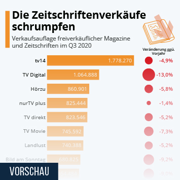 Diese Zeitschriften lesen die Deutschen