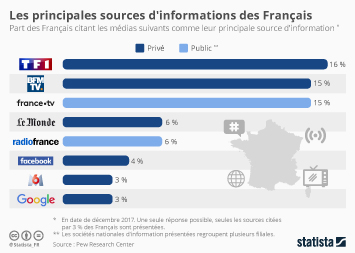 Infographie - principaux medias et sources informations des francais