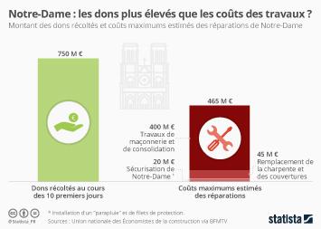 Infographie: Notre-Dame : les dons plus élevés que les coûts des travaux ? | Statista