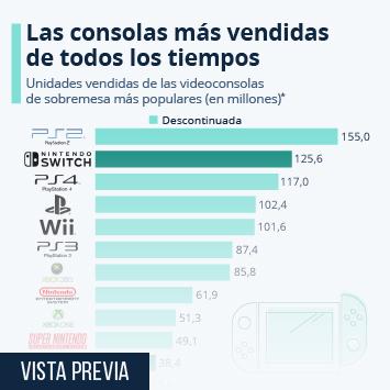 Infografía - Las consolas de videojuegos más vendida de la historia