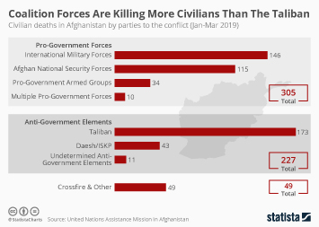 Infographic - civilian deaths in Afghanistan by parties to the conflict
