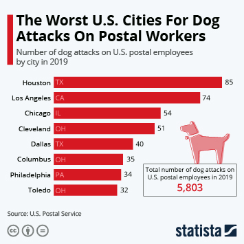 Infographic - umber of postal employees attacked by dogs