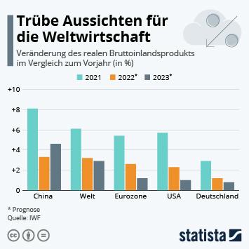Infografik - IWF-Prognose: Wachstumsschwache Weltwirtschaft