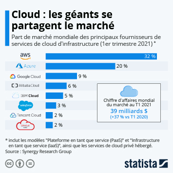 Infographie: Amazon capte près d'un tiers du marché du cloud | Statista